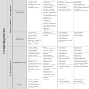 Матрица социальных девиаций, Н.В. Майсак [2010]